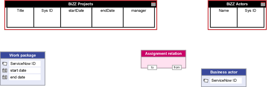 Creating a ServiceNow connection - Support - BiZZdesign Support