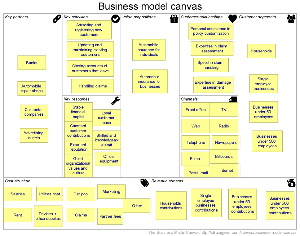Business Lean Canvas Example