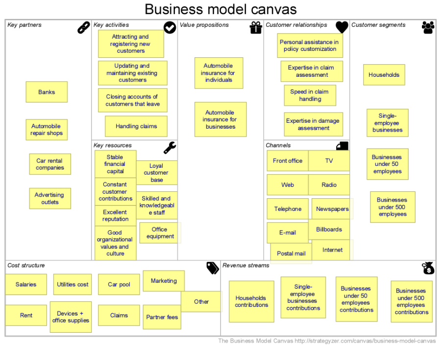 the business model canvas - support