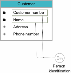Attributes and keys in an entity-relationship model