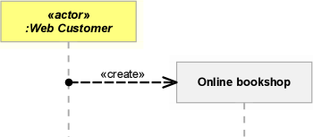 Specifying the type of a message in a UML sequence diagram ...