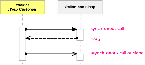 Uml Sequence Diagram Message Types