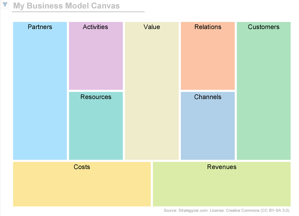Modeling A Business Model Canvas Support Bizzdesign Support