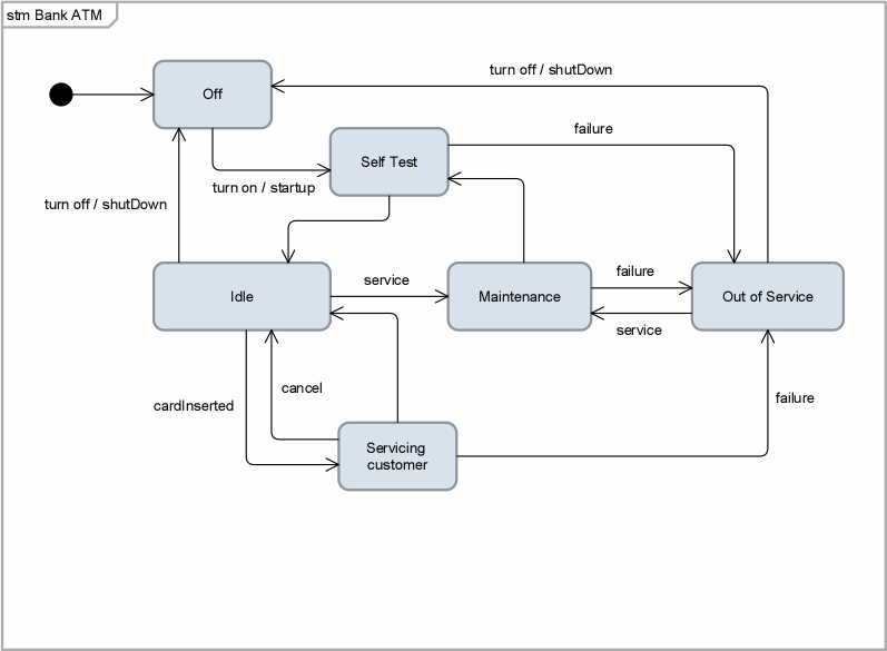 Modeling A Uml State Diagram - Support